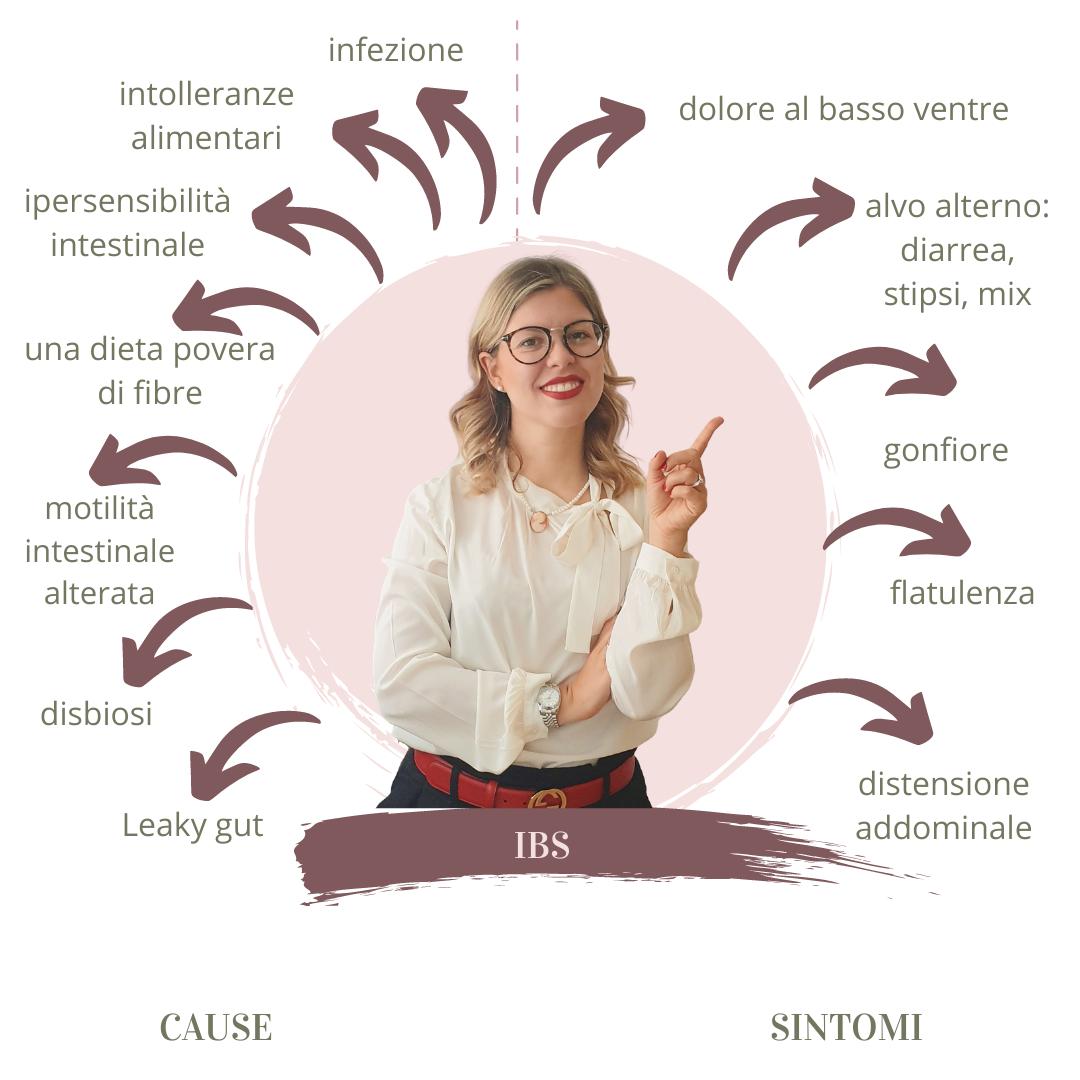 IBS-FODMAP-cause-sintomi